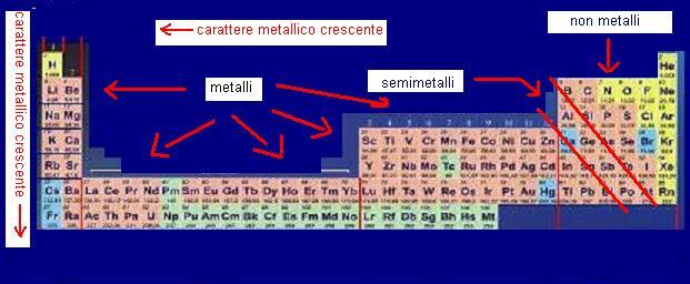Ufc l atomo e il sistema periodico - Tavola periodica metalli non metalli ...